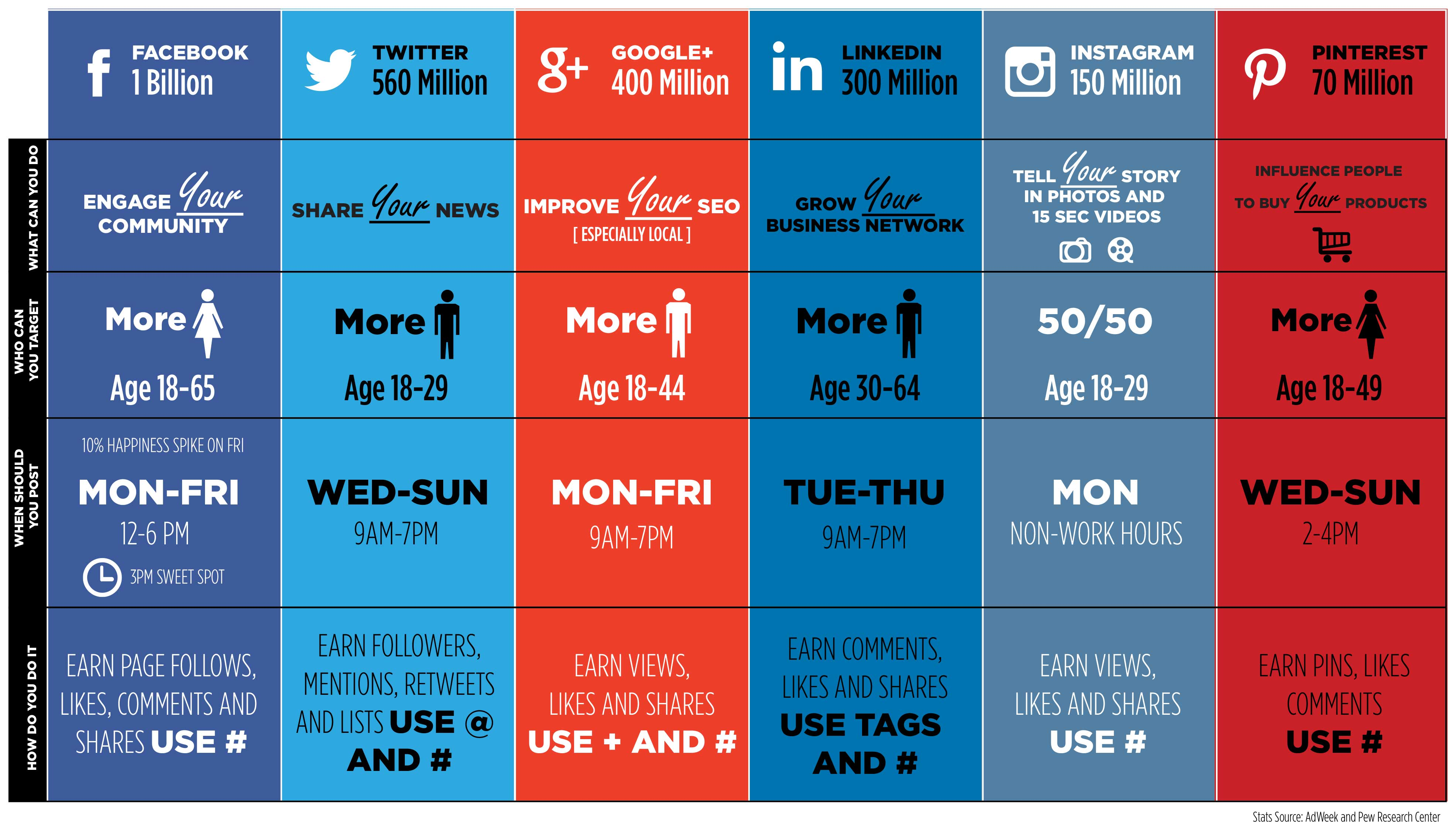 SOCIAL MEDIA OVERVIEW FOR BUSINESSES