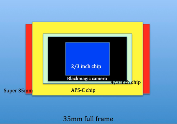 Video Sensor Sizes Comparison