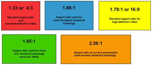 aspect ratio video